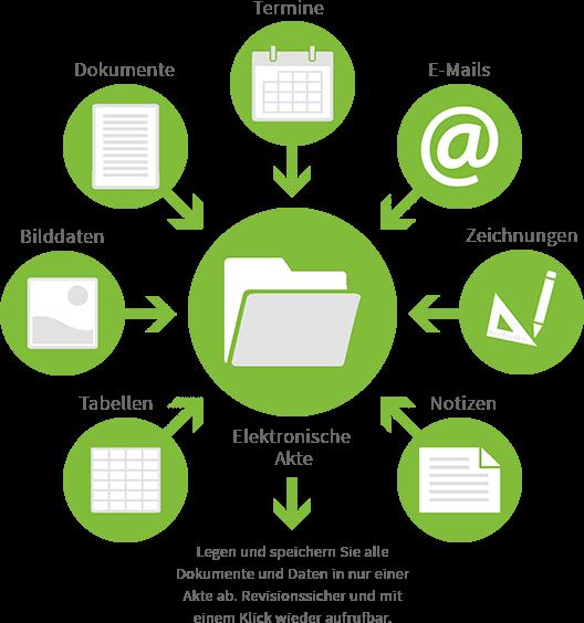 DMS-Software: Dokumentenmanagment, Dokumentenarchivierung und E-Mail-Archivierung in einem System