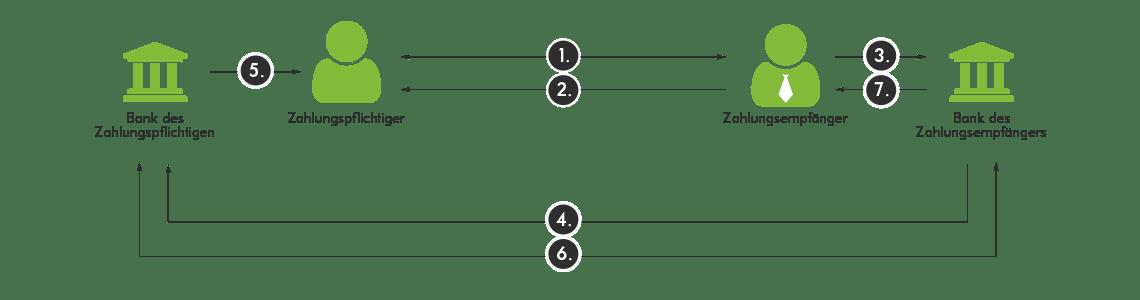 Ablauf eines SEPA-Verfahrens