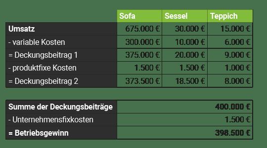 Tabelle Rechnung Deckungbeitrag