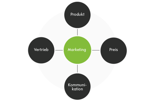 Die 4 Ps des klassischen Marketing-Mix-Modells