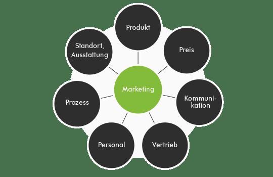 Die 7 Ps des klassischen Marketing-Mix-Modells