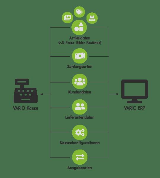 Übergabe Daten Kasse - Warenwirtschaft