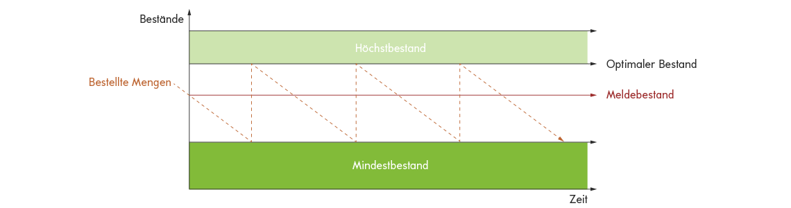 Grafische Darstellung Mindestbestand