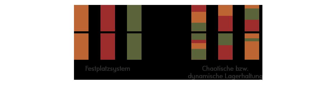 Grafik: Unterschied Chaotische Lagerhaltung und Festplatzsystem