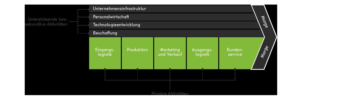 Grafik: Wertschöpfungskette nach Porter