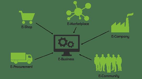 Grafik Kernbereiche des E-Business