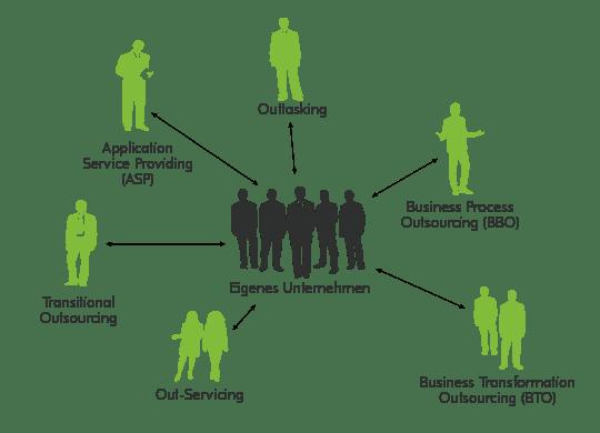 Auslagerungen von Dienstleistungen an spezialisierte Unternehmen