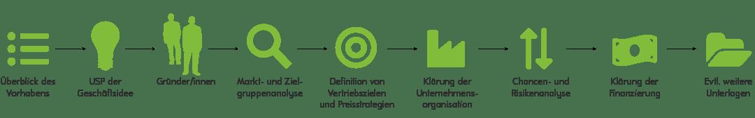 Stepps Businessplan-Erstellung