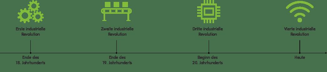 Grafik Zeitachse Industrielle Revolution