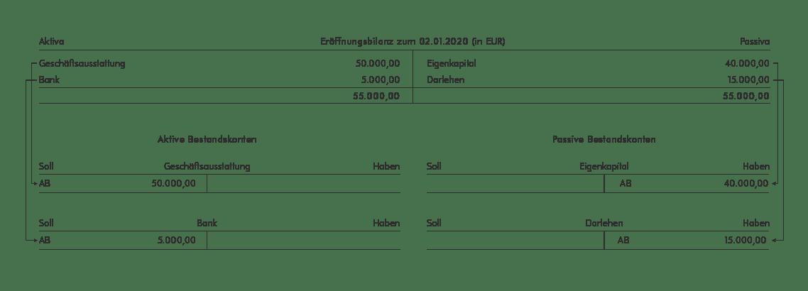 Eröffnungsbilanz mit Aktiva und Passiva sowie den Bestandskonten