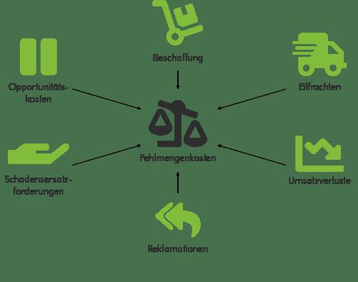 Ursachen für Fehlmengenkosten