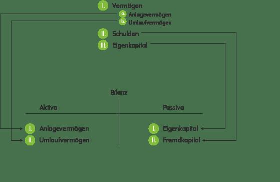 Grafik Inventar Bilanz