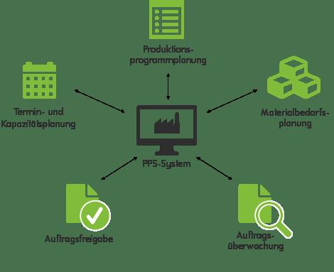 Erklärgrafik zu den Aufgaben eines PPS-Systems