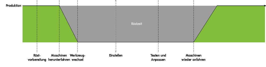 Grafik: Phasen der Rüstzeit