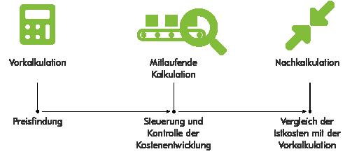 Abbildung: Vorkalkulation, Mitlaufende Kalkulation, Nachkalkulation