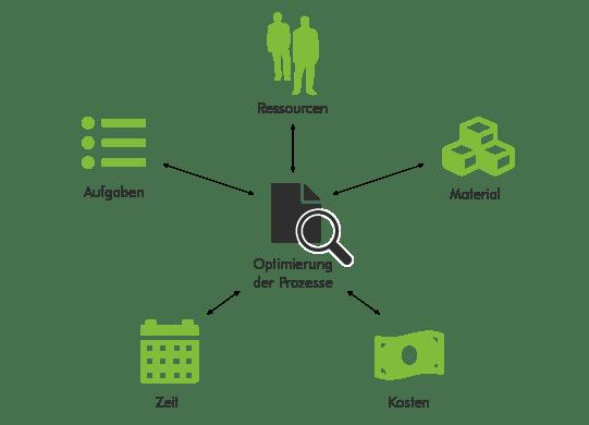 Grafik: Prozessoptimierung durch die Disposition