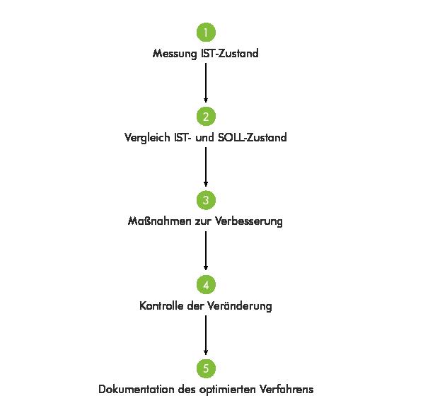 Grafik Qualitaetssicherung Optimierungskreislauf
