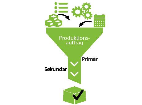 Grafik: Abfolge des Produktionsauftrags