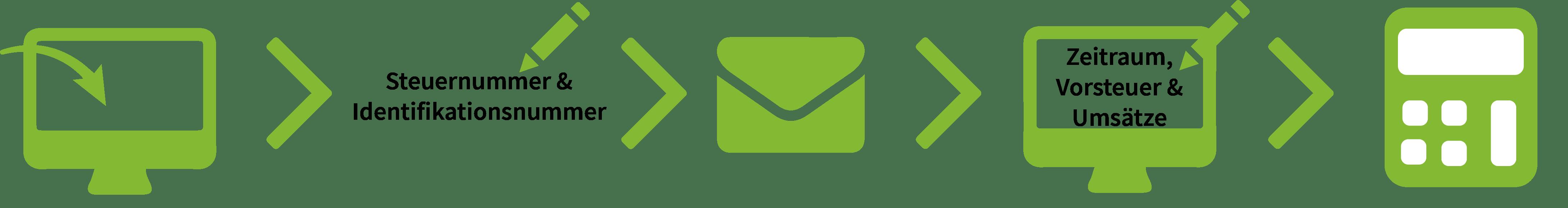 Ablauf der Funktionsweise der Umsatzsteuervoranmeldung