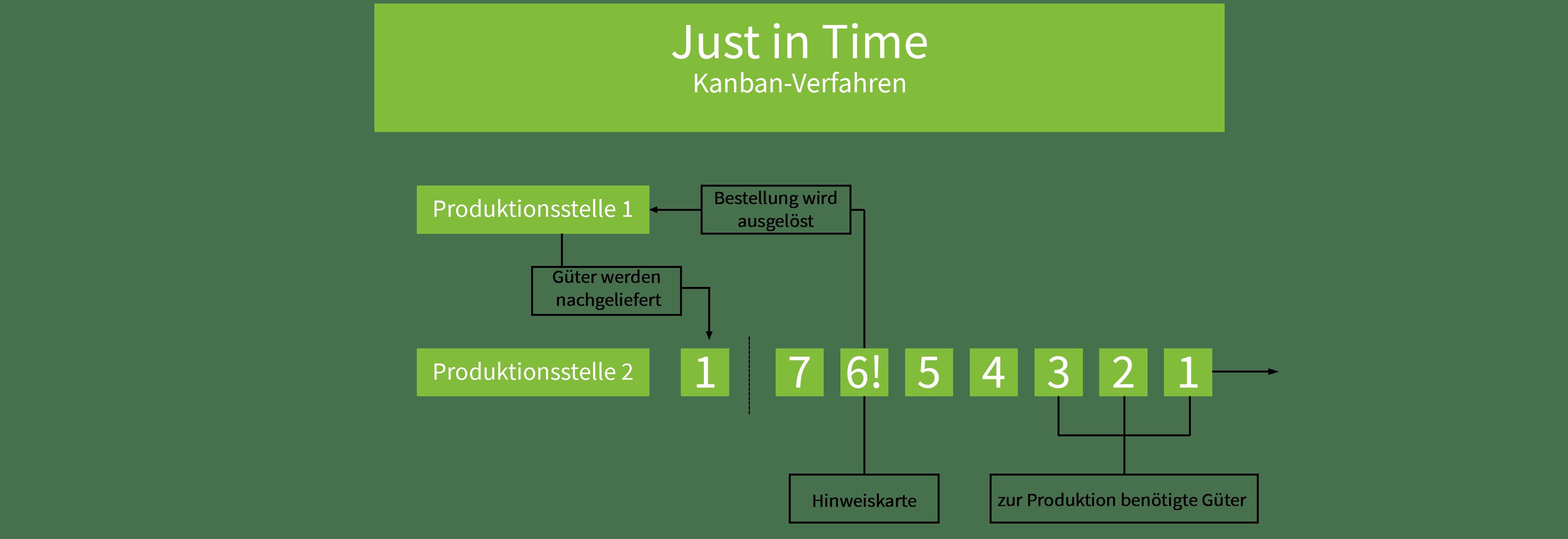 Erklärgrafik mit einer Darstellung des Just-in-Time-Prinzips