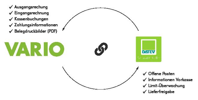 Grafik Datev-Anbindung an das VARIO ERP-System