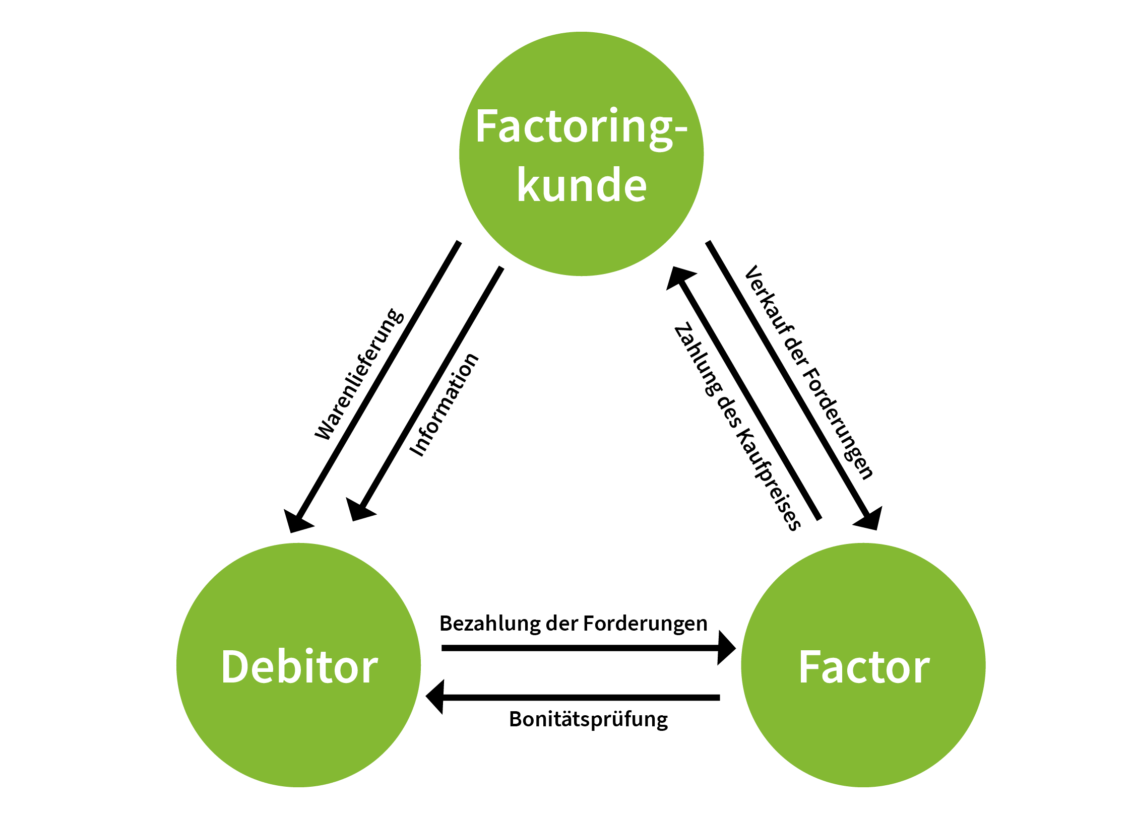 Funktionsweise des Factorings